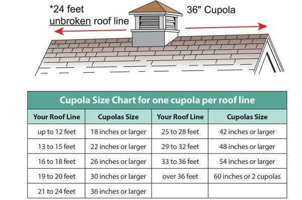 cupola sizing chart